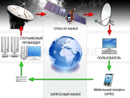 Как сделать спутниковый интернет халявным
